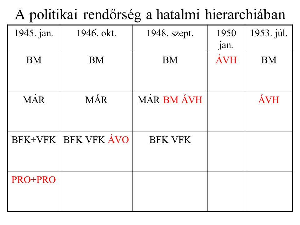 A politikai rendőrség a hatalmi hierarchiában 1945.