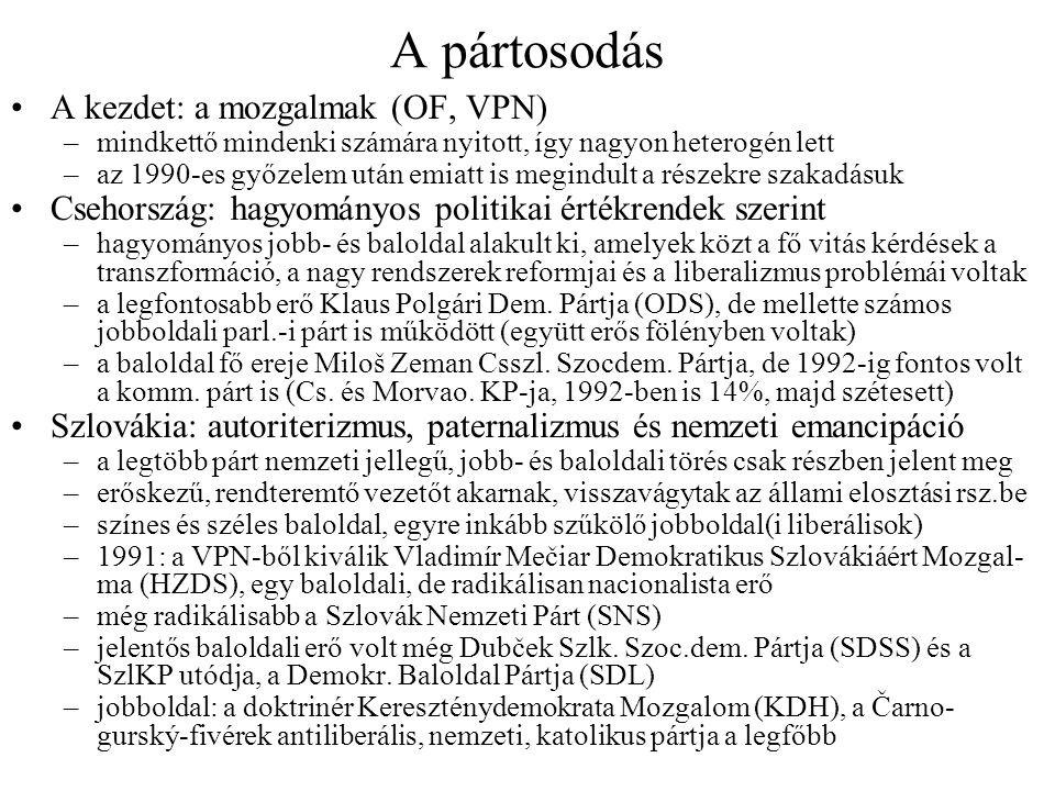 Parlamenti- és kormányválságok A politikai élet polarizálódása –1991: az előző évben győztes pártok differenciálódása –parlamenti és társ.-i erőviszonyok, támogatottság különbözik egymástól: gyenge kormányok és erős ellenzék Szlovák nacionalista akciók –olyan szlovák törvények is születtek, melyek ellentétesek a szöv.-iekkel –parlamenten kívüli eszközök, obstrukciók,kormányválságok (Szöv.gy.-ben is) –gyakran a kormánypártok is obstrukciót folytattak, hogy az ellenzék alkot- mány-ellenes lépéseit megakadályozzák Havel szövetségmentő akciói 1991 végén –nagyobb jogkört kért a szövetség működőképességének megtartásáért –1991.