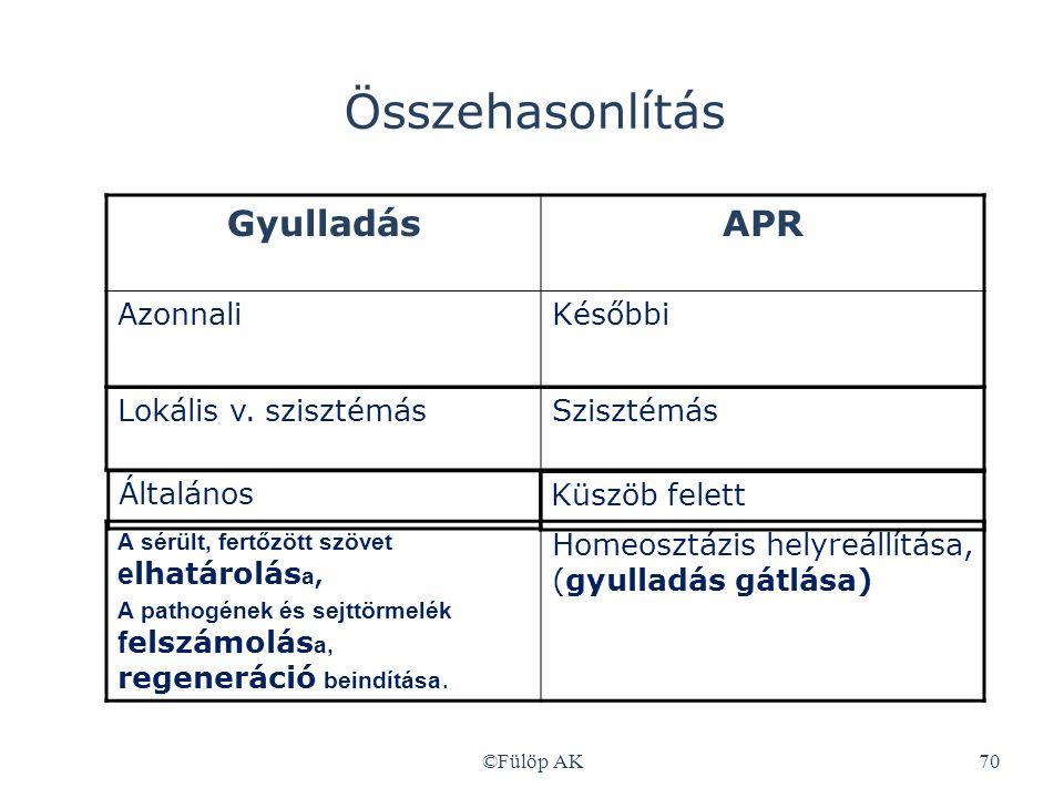 ©Fülöp AK70 Összehasonlítás GyulladásAPRAPR AzonnaliKésőbbi Lokális v. szisztémásSzisztémás Általános A sérült, fertőzött szövet e lhatárolás a, A pat