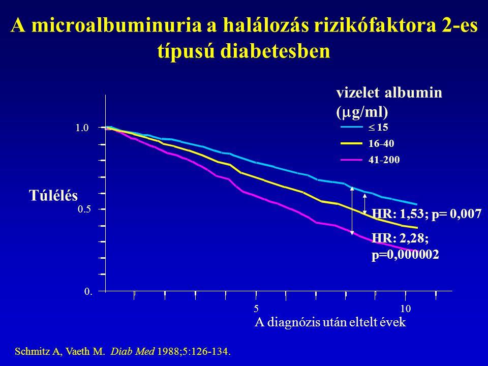 A microalbuminuria a halálozás rizikófaktora 2-es típusú diabetesben Schmitz A, Vaeth M. Diab Med 1988;5:126-134. 0. 0.5 1.0 510 A diagnózis után elte