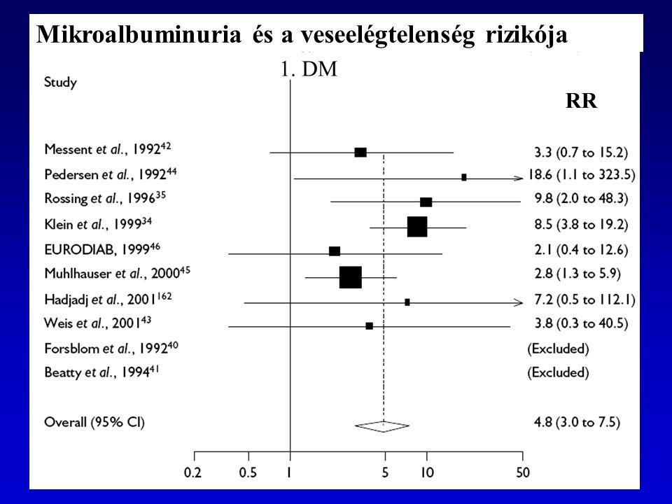 Mikroalbuminuria és a veseelégtelenség rizikója RR 1. DM