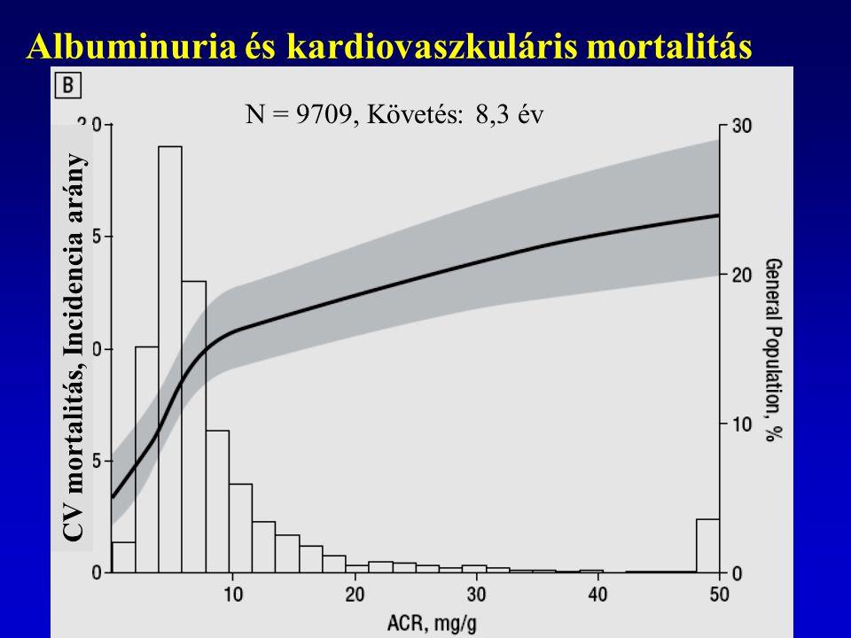 Arch Intern Med. 2007;167(22):2490. CV mortalitás, Incidencia arány Albuminuria és kardiovaszkuláris mortalitás N = 9709, Követés: 8,3 év