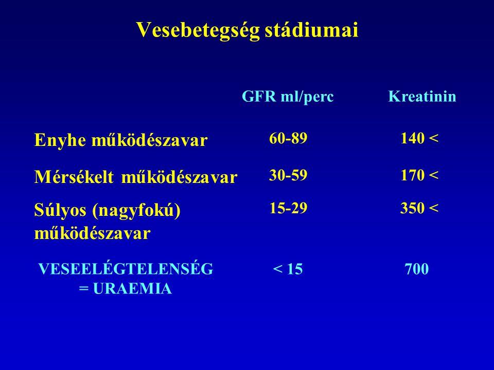 Vesebetegség stádiumai Enyhe működészavar GFR ml/percKreatinin 60-89140 < Mérsékelt működészavar 30-59170 < Súlyos (nagyfokú) működészavar 15-29350 < VESEELÉGTELENSÉG = URAEMIA < 15700