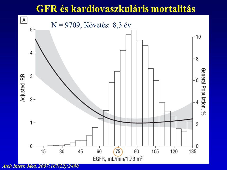 Arch Intern Med. 2007;167(22):2490. GFR és kardiovaszkuláris mortalitás N = 9709, Követés: 8,3 év