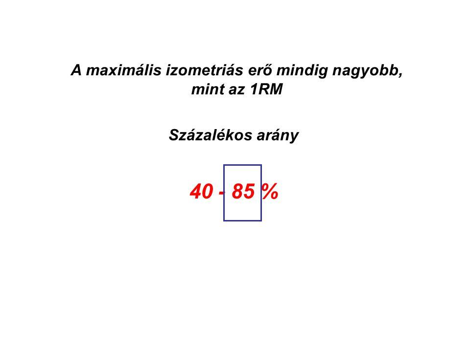 Felvétel-lökésSzakítás 1RM = 135 kg 37.7% 68.0% 82.9% 79.0% 61.3%65.8%