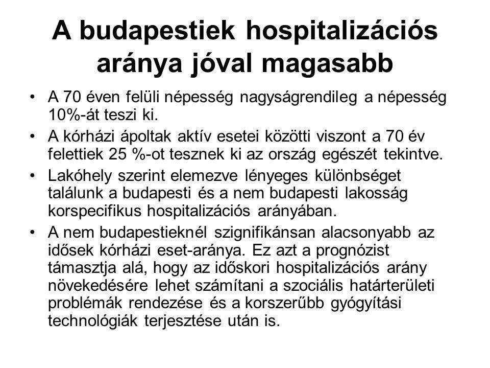 A budapestiek hospitalizációs aránya jóval magasabb A 70 éven felüli népesség nagyságrendileg a népesség 10%-át teszi ki. A kórházi ápoltak aktív eset