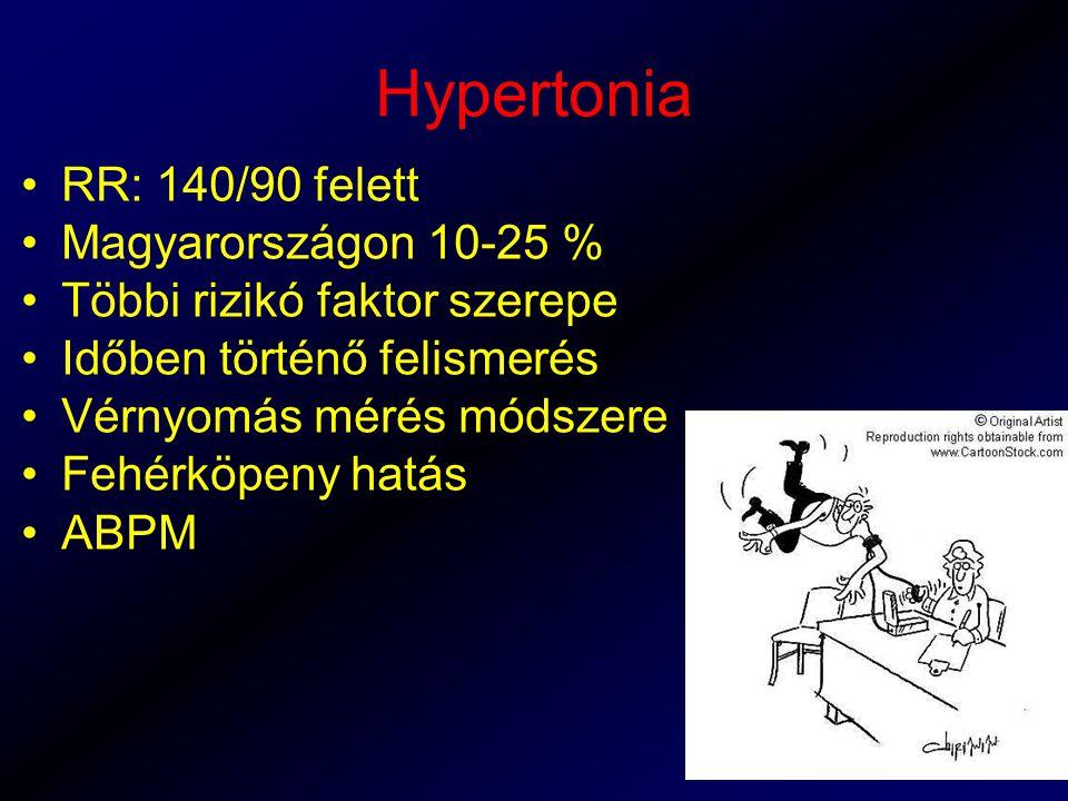 Hypertonia RR: 140/90 felett Magyarországon 10-25 % Többi rizikó faktor szerepe Időben történő felismerés Vérnyomás mérés módszere Fehérköpeny hatás ABPM