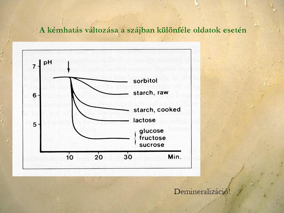 A kémhatás változása a szájban különféle oldatok esetén Demineralizáció!