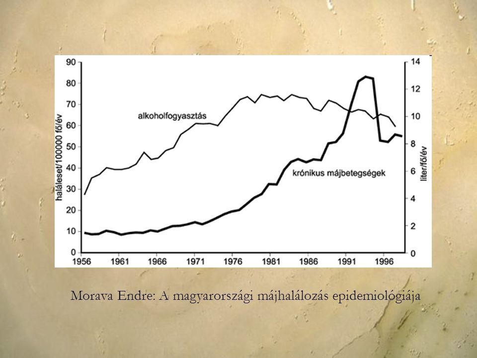 Morava Endre: A magyarországi májhalálozás epidemiológiája