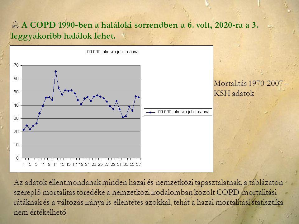  A COPD 1990-ben a haláloki sorrendben a 6. volt, 2020-ra a 3. leggyakoribb halálok lehet. Mortalitás 1970-2007 – KSH adatok Az adatok ellentmondanak