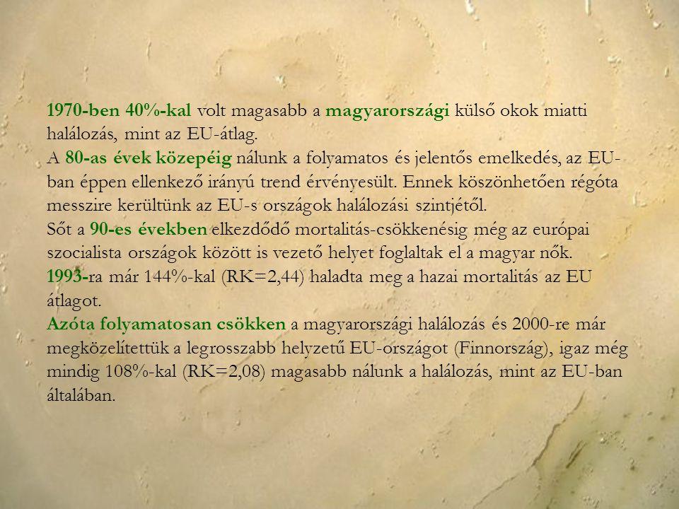 1970-ben 40%-kal volt magasabb a magyarországi külső okok miatti halálozás, mint az EU-átlag. A 80-as évek közepéig nálunk a folyamatos és jelentős em