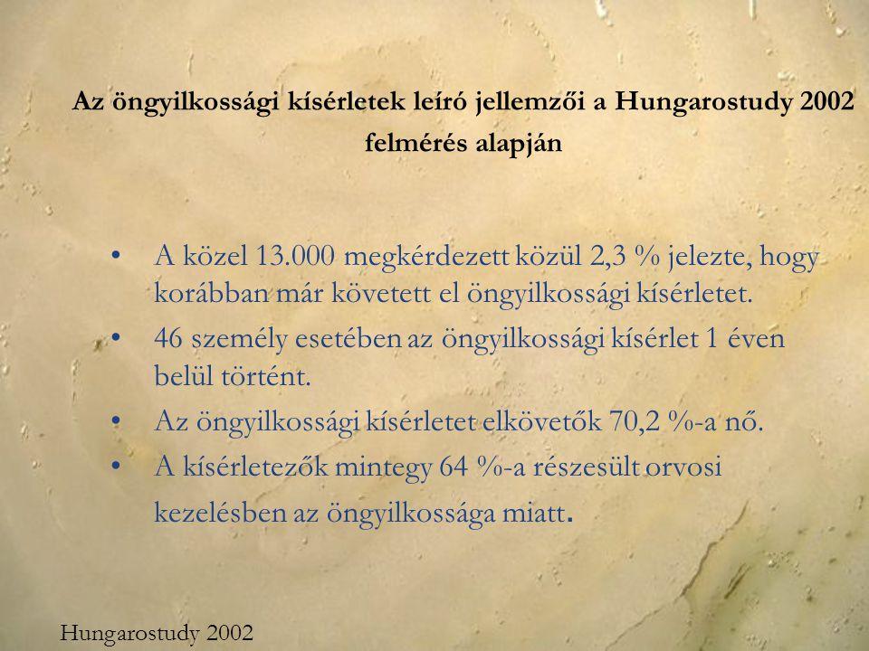 Az öngyilkossági kísérletek leíró jellemzői a Hungarostudy 2002 felmérés alapján A közel 13.000 megkérdezett közül 2,3 % jelezte, hogy korábban már kö