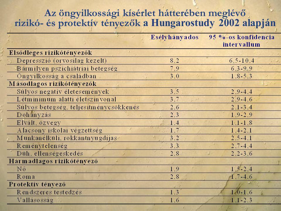 Az öngyilkossági kísérlet hátterében meglévő rizikó- és protektív tényezők a Hungarostudy 2002 alapján
