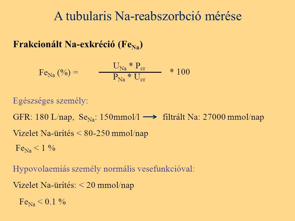 A tubularis Na-reabszorbció mérése U Na * P cr P Na * U cr Fe Na (%) = Frakcionált Na-exkréció (Fe Na ) * 100 Egészséges személy: GFR: 180 L/nap, Se Na : 150mmol/l filtrált Na: 27000 mmol/nap Vizelet Na-ürítés < 80-250 mmol/nap Fe Na < 1 % Hypovolaemiás személy normális vesefunkcióval: Vizelet Na-ürítés: < 20 mmol/nap Fe Na < 0.1 %