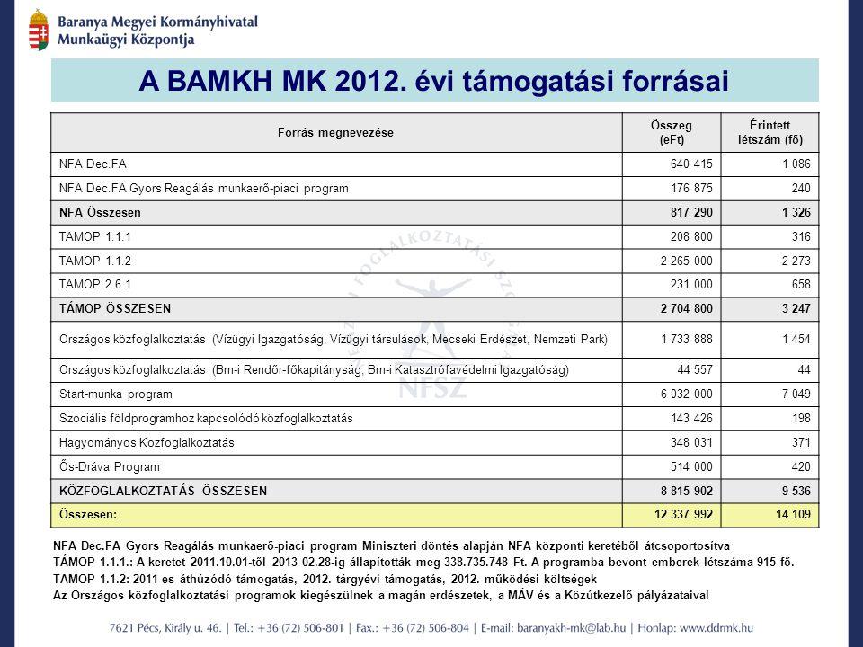 A BAMKH MK 2012.