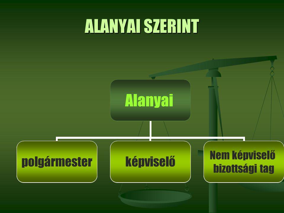 ALANYAI SZERINT Alanyai polgármesterképviselő Nem képviselő bizottsági tag Alanyai polgármesterképviselő Nem képviselő bizottsági tag