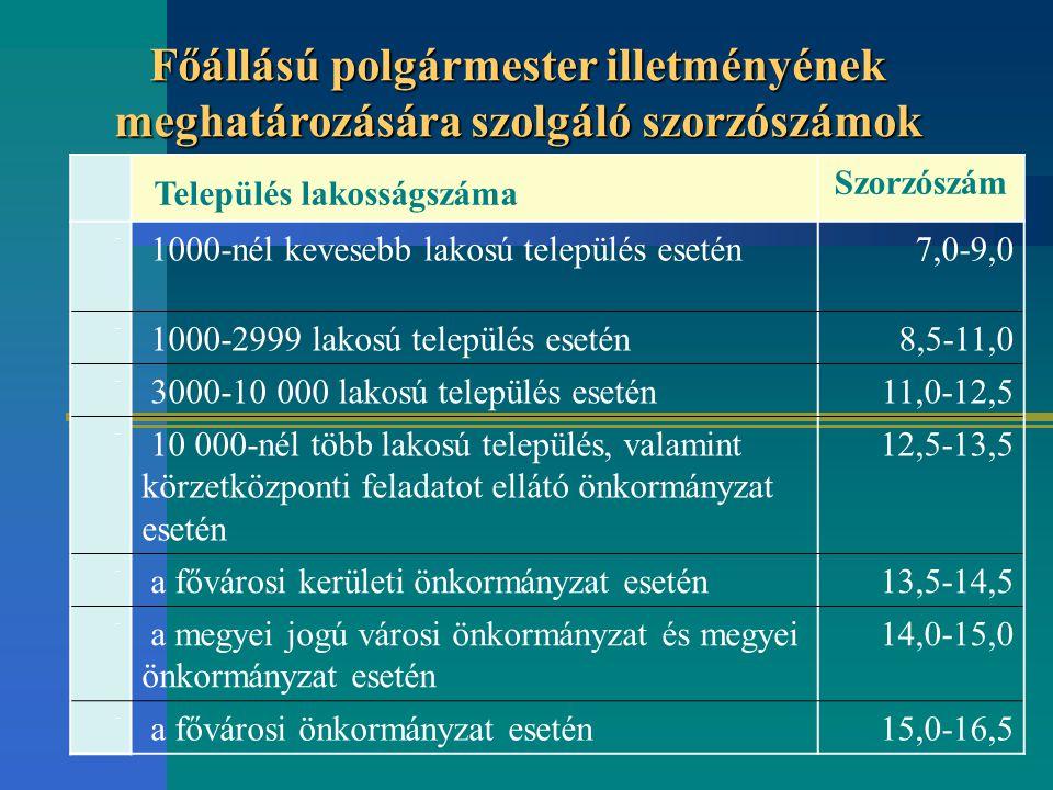 Település lakosságszáma Szorzószám - 1000-nél kevesebb lakosú település esetén 7,0-9,0 - 1000-2999 lakosú település esetén 8,5-11,0 - 3000-10 000 lako