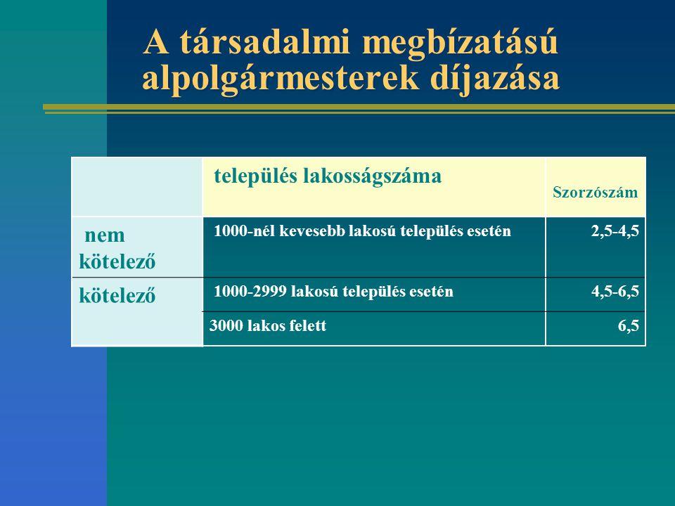 A társadalmi megbízatású alpolgármesterek díjazása település lakosságszáma Szorzószám nem kötelező 1000-nél kevesebb lakosú település esetén2,5-4,5 kö
