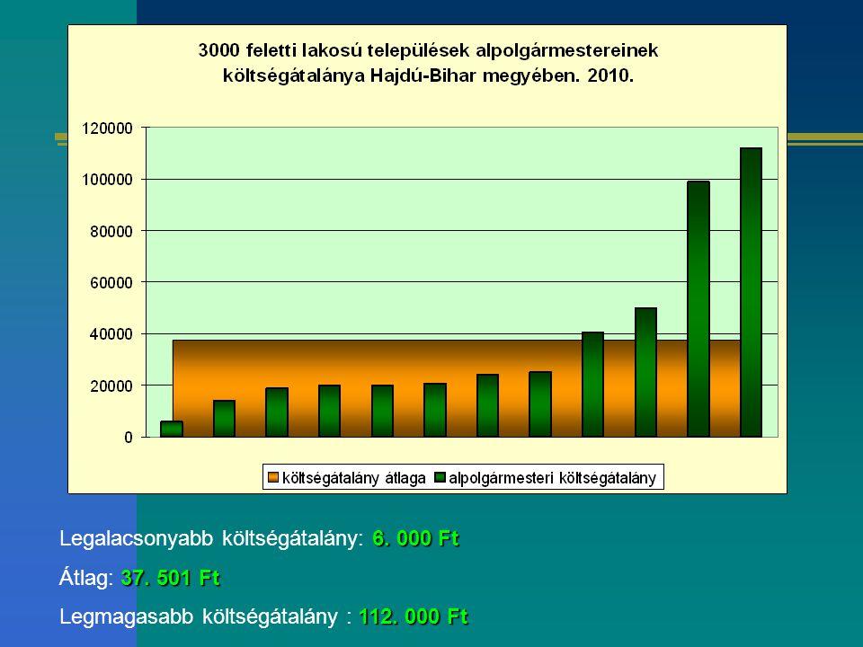 6. 000 Ft Legalacsonyabb költségátalány: 6. 000 Ft 37. 501Ft Átlag: 37. 501 Ft 112. 000 Ft Legmagasabb költségátalány : 112. 000 Ft