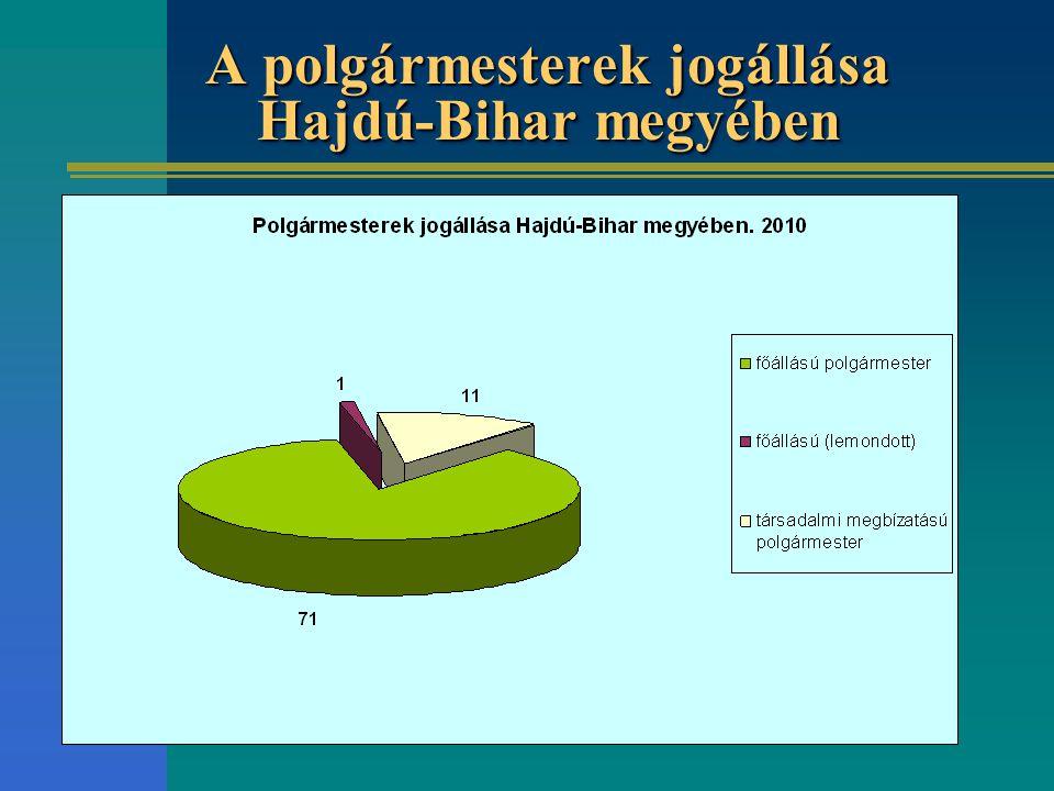 A polgármesterek jogállása Hajdú-Bihar megyében