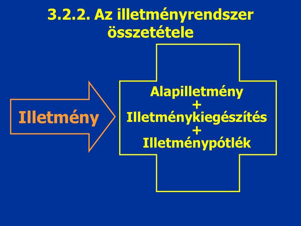 3.2.2. Az illetményrendszer összetétele Alapilletmény + Illetménykiegészítés + Illetménypótlék Illetmény