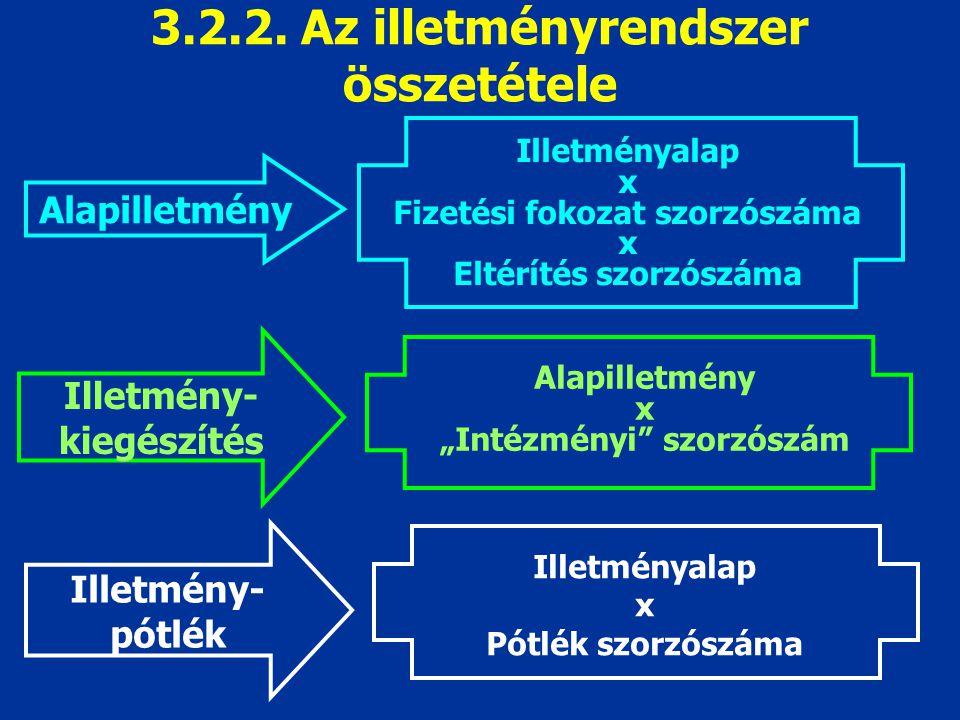 """3.2.2. Az illetményrendszer összetétele Alapilletmény Illetményalap x Fizetési fokozat szorzószáma x Eltérítés szorzószáma Alapilletmény x """"Intézményi"""