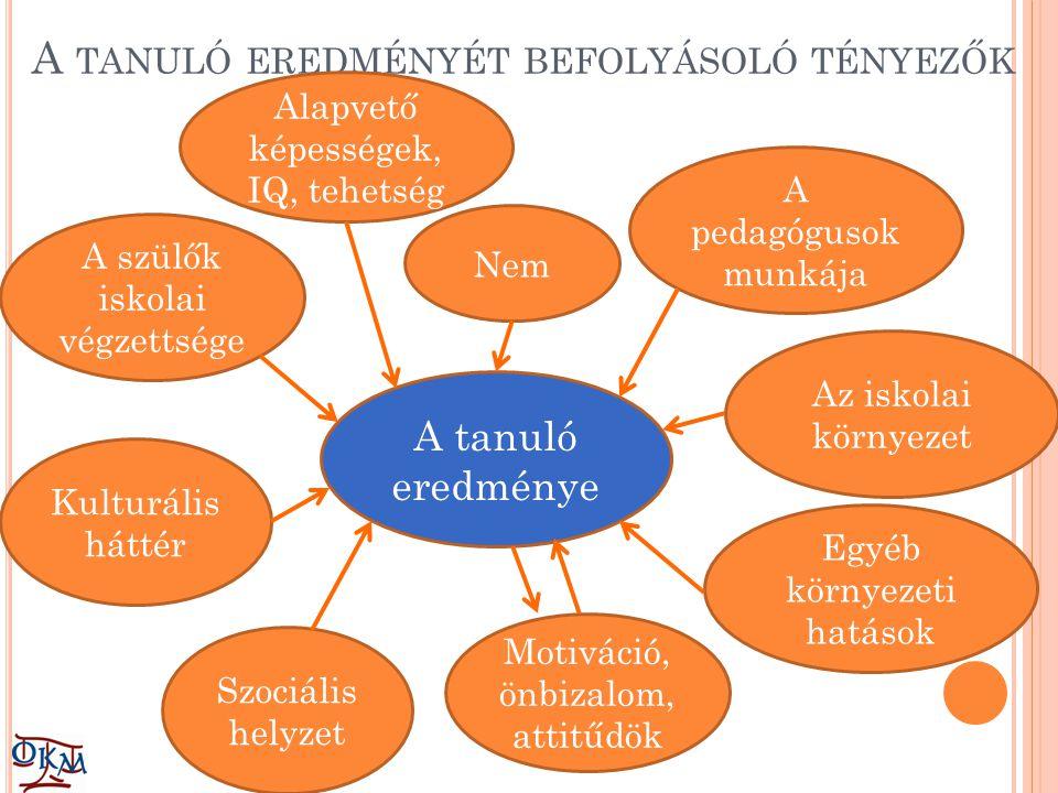 A TANULÓ EREDMÉNYÉT BEFOLYÁSOLÓ TÉNYEZŐK A tanuló eredménye A szülők iskolai végzettsége A pedagógusok munkája Kulturális háttér Szociális helyzet Motiváció, önbizalom, attitűdök Alapvető képességek, IQ, tehetség Egyéb környezeti hatások Az iskolai környezet Nem