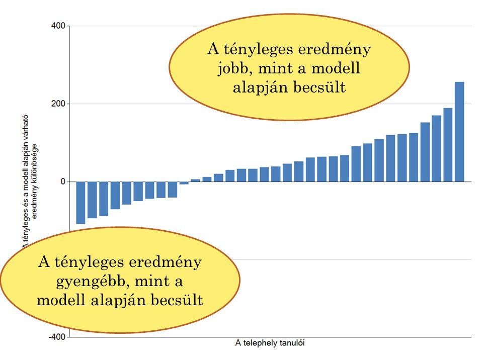 A tényleges eredmény jobb, mint a modell alapján becsült A tényleges eredmény gyengébb, mint a modell alapján becsült