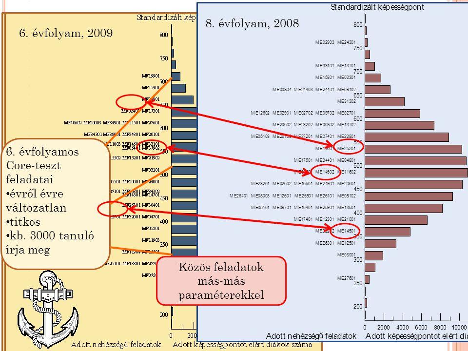 Korábban Ú J SKÁLA 6.évfolyam, 2008 6. évfolyam, 2009 6.