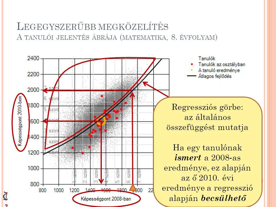 L EGEGYSZERŰBB MEGKÖZELÍTÉS A TANULÓI JELENTÉS ÁBRÁJA ( MATEMATIKA, 8.