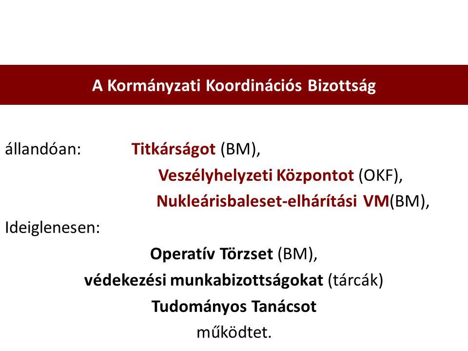 állandóan: Titkárságot (BM), Veszélyhelyzeti Központot (OKF), Nukleárisbaleset-elhárítási VM(BM), Ideiglenesen: Operatív Törzset (BM), védekezési munkabizottságokat (tárcák) Tudományos Tanácsot működtet.
