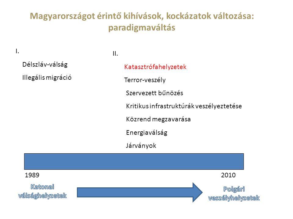 Magyarországot érintő kihívások, kockázatok változása: paradigmaváltás 1989 I.