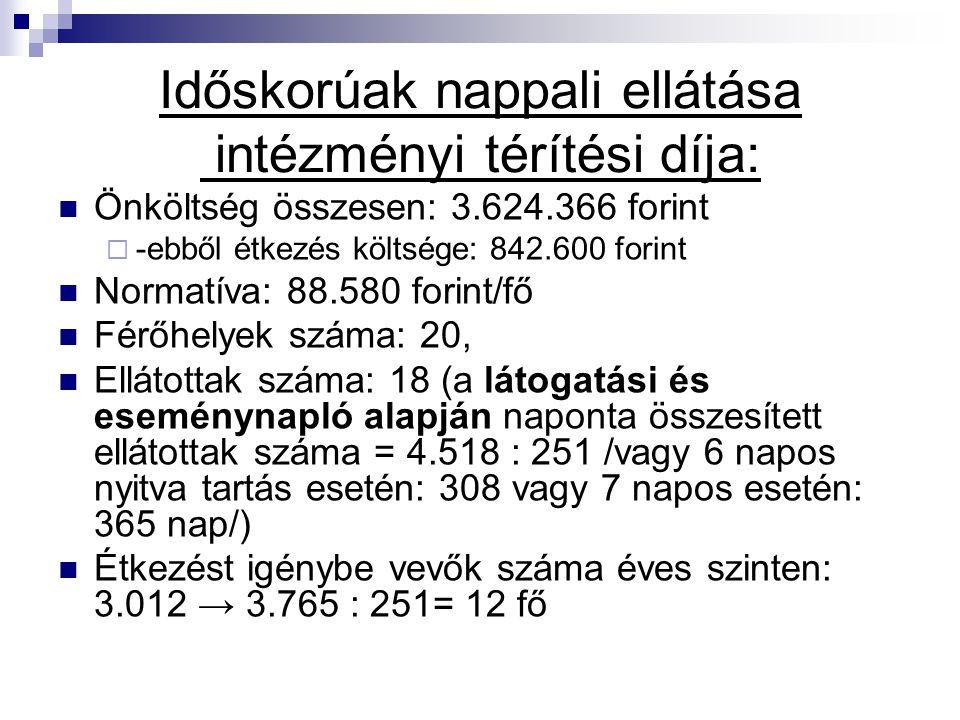 Időskorúak nappali ellátása intézményi térítési díja: Önköltség összesen: 3.624.366 forint  -ebből étkezés költsége: 842.600 forint Normatíva: 88.580