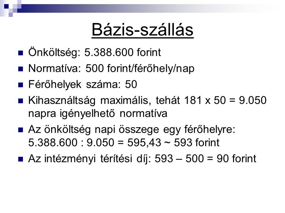 Bázis-szállás Önköltség: 5.388.600 forint Normatíva: 500 forint/férőhely/nap Férőhelyek száma: 50 Kihasználtság maximális, tehát 181 x 50 = 9.050 napr