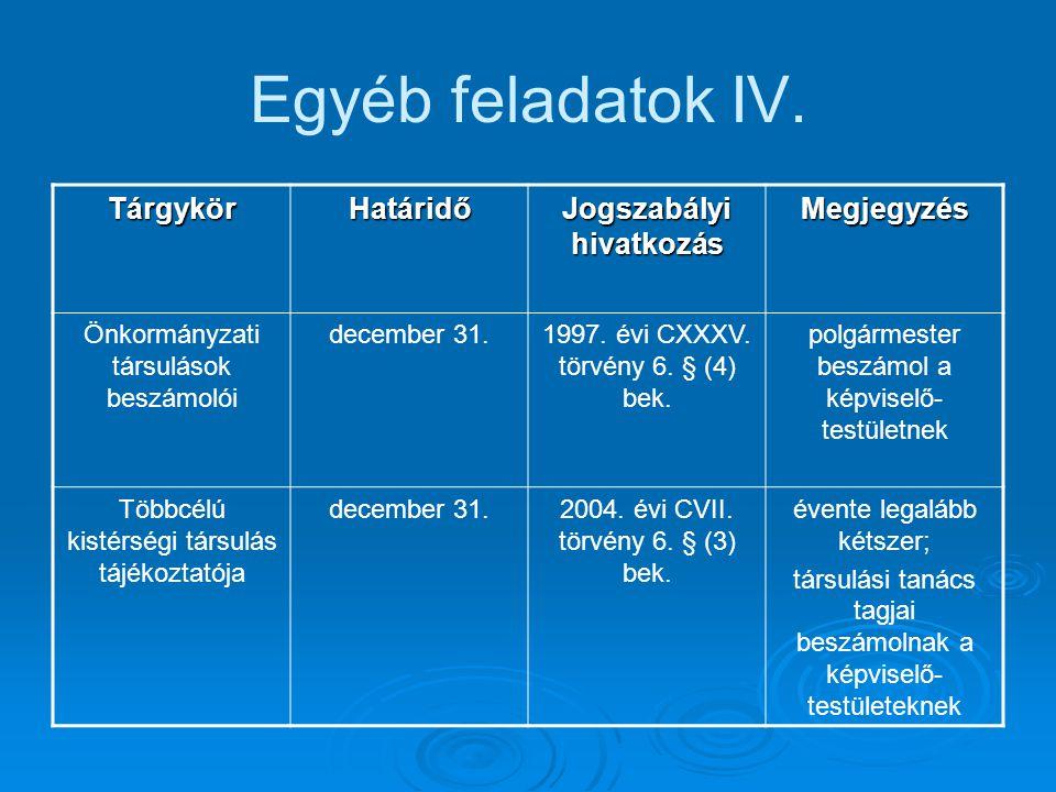 Egyéb feladatok IV. TárgykörHatáridő Jogszabályi hivatkozás Megjegyzés Önkormányzati társulások beszámolói december 31.1997. évi CXXXV. törvény 6. § (