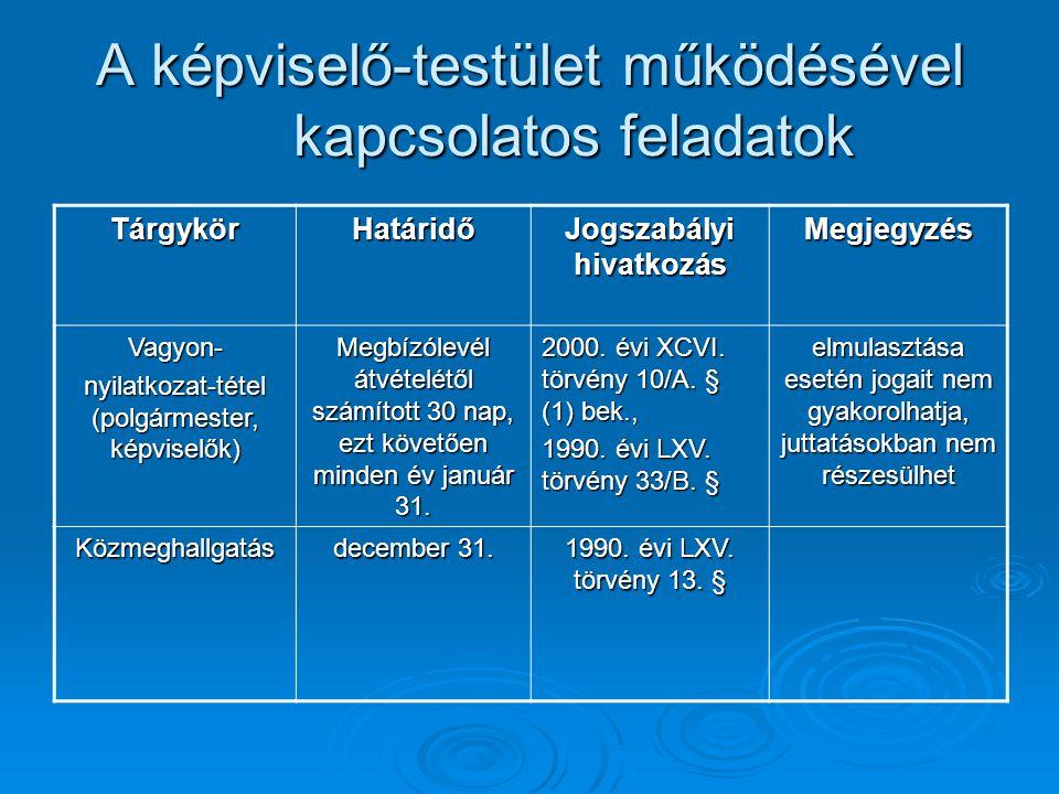 A képviselő-testület működésével kapcsolatos feladatok TárgykörHatáridő Jogszabályi hivatkozás Megjegyzés Vagyon- nyilatkozat-tétel (polgármester, kép