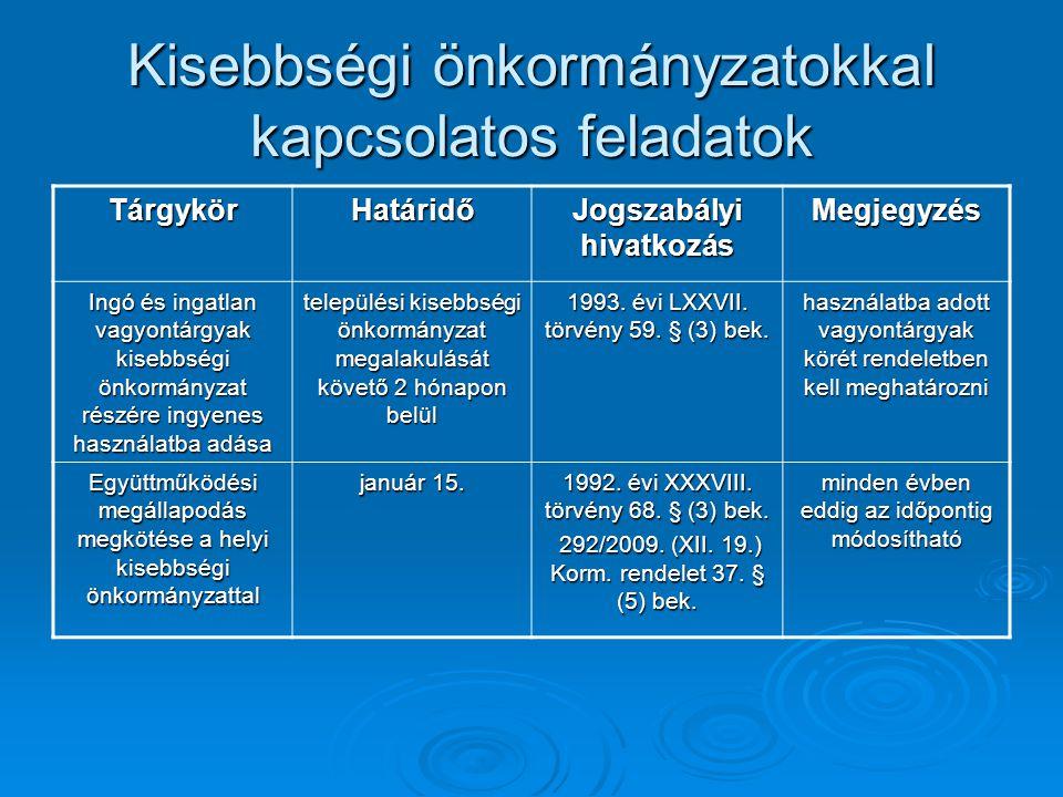 Kisebbségi önkormányzatokkal kapcsolatos feladatok TárgykörHatáridő Jogszabályi hivatkozás Megjegyzés Ingó és ingatlan vagyontárgyak kisebbségi önkorm
