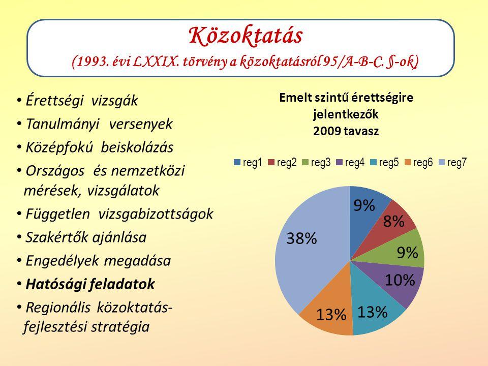 Érettségi vizsgák Tanulmányi versenyek Középfokú beiskolázás Országos és nemzetközi mérések, vizsgálatok Független vizsgabizottságok Szakértők ajánlása Engedélyek megadása Hatósági feladatok Regionális közoktatás- fejlesztési stratégia Közoktatás (1993.