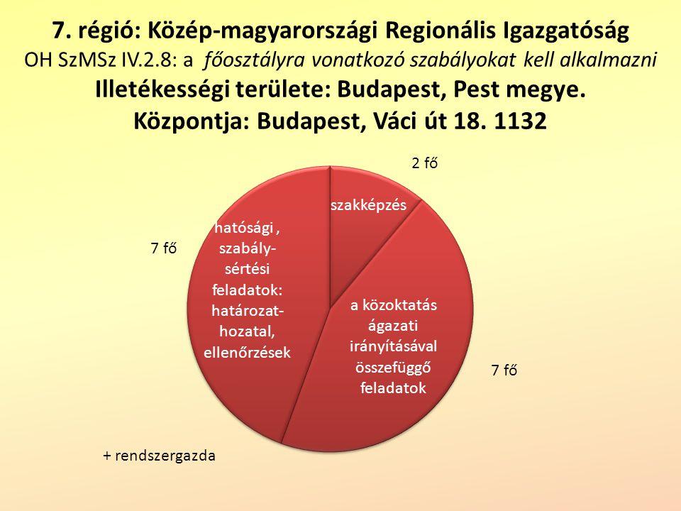 7. régió: Közép-magyarországi Regionális Igazgatóság OH SzMSz IV.2.8: a főosztályra vonatkozó szabályokat kell alkalmazni Illetékességi területe: Buda