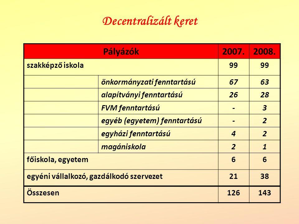 Decentralizált keret Pályázók2007.2008. szakképző iskola99 önkormányzati fenntartású6763 alapítványi fenntartású2628 FVM fenntartású-3 egyéb (egyetem)