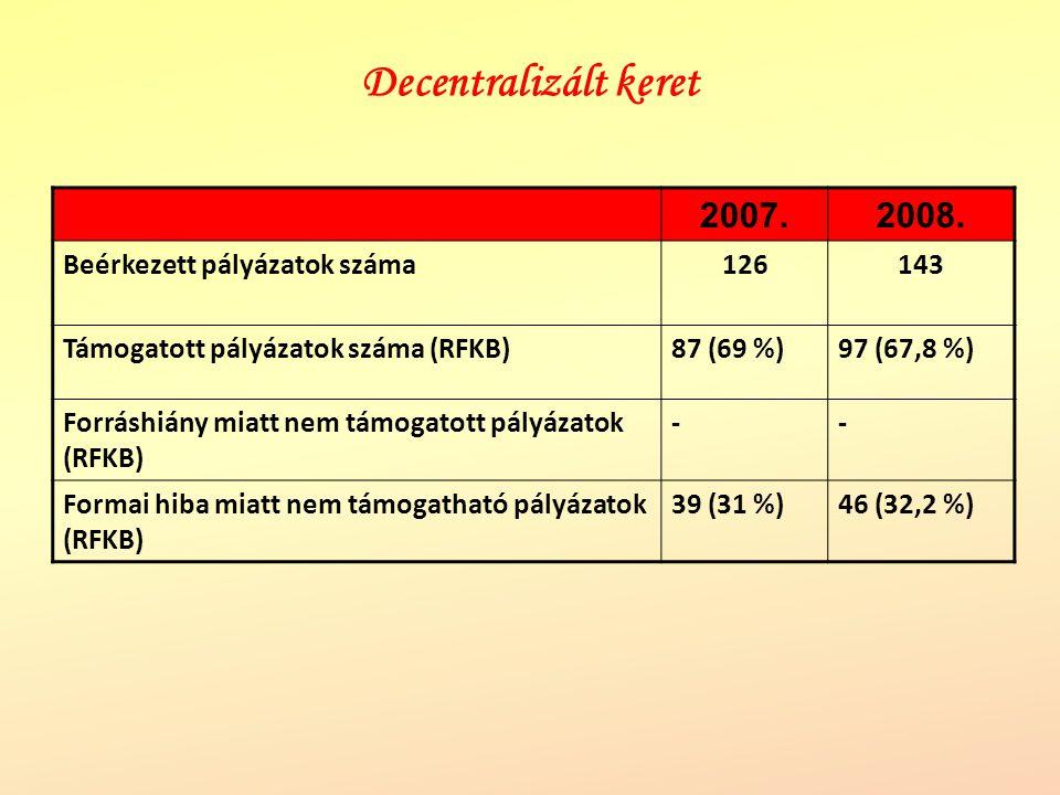 Decentralizált keret 2007.2008. Beérkezett pályázatok száma126143 Támogatott pályázatok száma (RFKB)87 (69 %)97 (67,8 %) Forráshiány miatt nem támogat