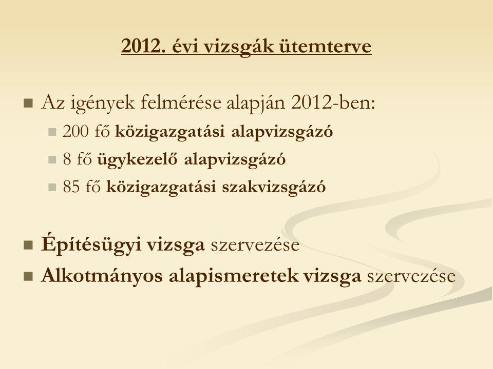 2012. évi vizsgák ütemterve Az igények felmérése alapján 2012-ben: 200 fő közigazgatási alapvizsgázó 8 fő ügykezelő alapvizsgázó 85 fő közigazgatási s