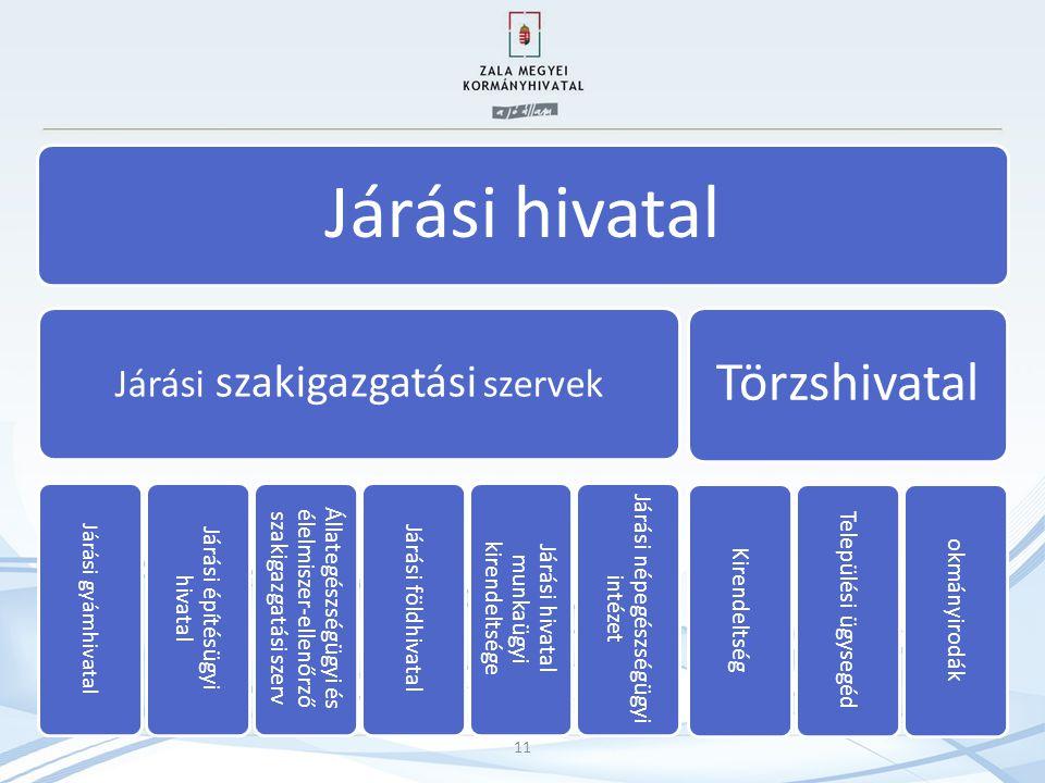 Járási hivatal Járási szakigazgatási szervek Járási gyámhivatal Járási építésügyi hivatal Állategészségügyi és élelmiszer-ellenőrző szakigazgatási sze