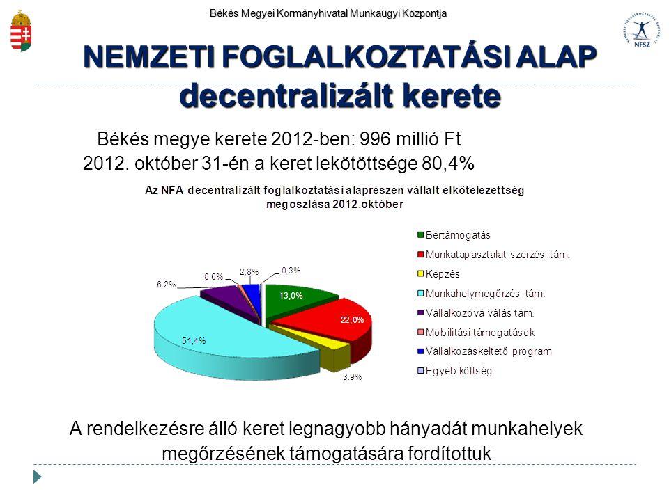 Békés Megyei Kormányhivatal Munkaügyi Központja Békés megye kerete 2012-ben: 996 millió Ft 2012. október 31-én a keret lekötöttsége 80,4% NEMZETI FOGL