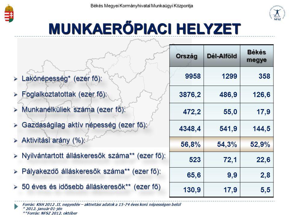  Lakónépesség* (ezer fő):  Foglalkoztatottak (ezer fő):  Munkanélküliek száma (ezer fő):  Gazdaságilag aktív népesség (ezer fő):  Aktivitási arán