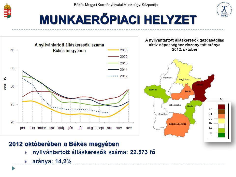 2012 októberében a Békés megyében   nyilvántartott álláskeresők száma: 22.573 fő   aránya: 14,2% Békés Megyei Kormányhivatal Munkaügyi Központja M