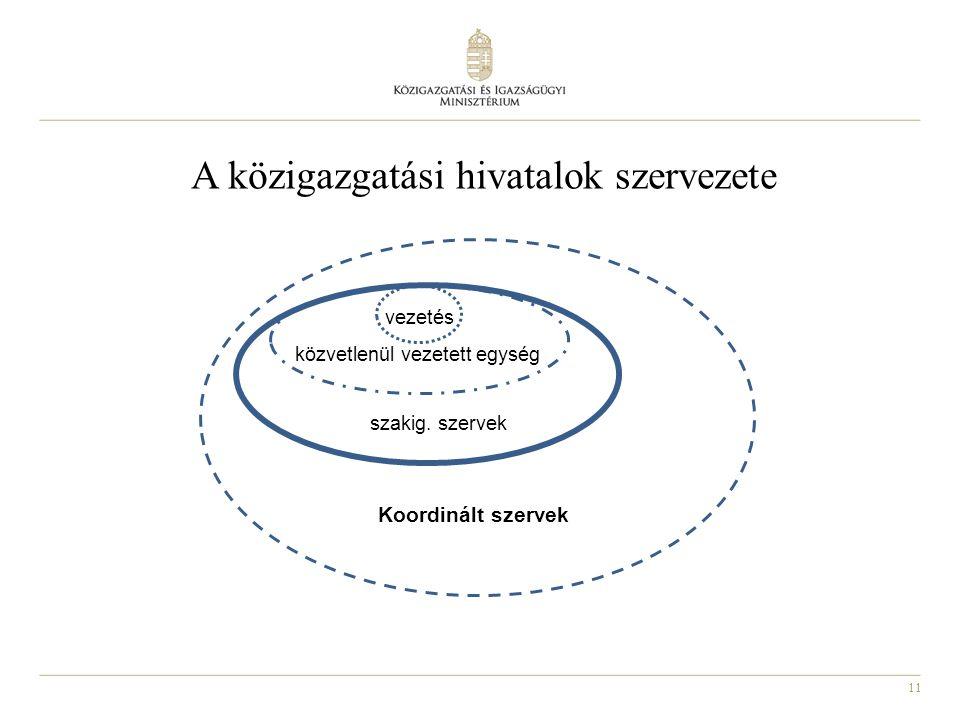 11 A közigazgatási hivatalok szervezete vezetés közvetlenül vezetett egység szakig. szervek Koordinált szervek