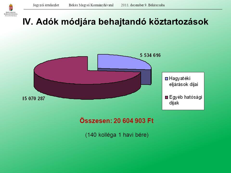 IV. Adók módjára behajtandó köztartozások Összesen: 20 604 903 Ft Jegyzői értekezlet Békés Megyei Kormányhivatal 2011. december 9. Békéscsaba (140 kol