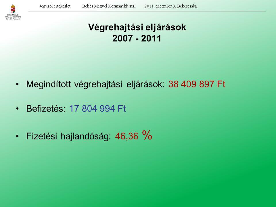 Végrehajtási eljárások 2007 - 2011 Megindított végrehajtási eljárások: 38 409 897 Ft Befizetés: 17 804 994 Ft Fizetési hajlandóság: 46,36 % Jegyzői ér