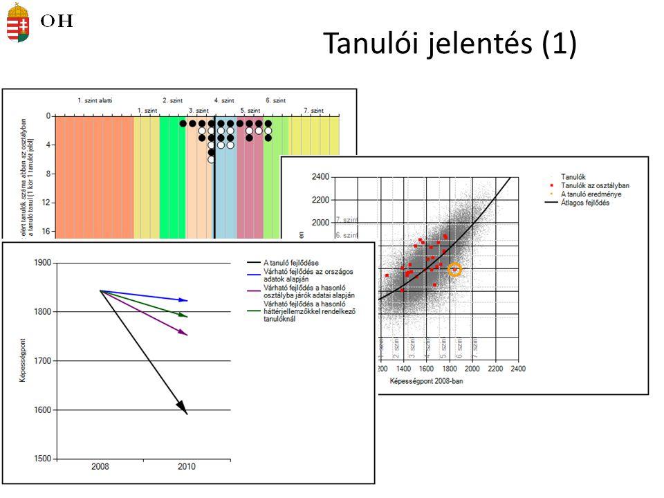 Tanulói jelentés (1)